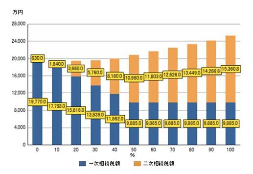 二次相続まで考慮した資産分配の比較イメージ